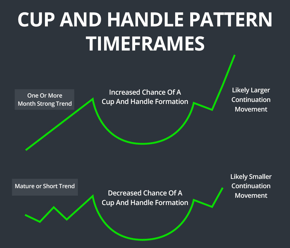 cup and handle pattern timeframes