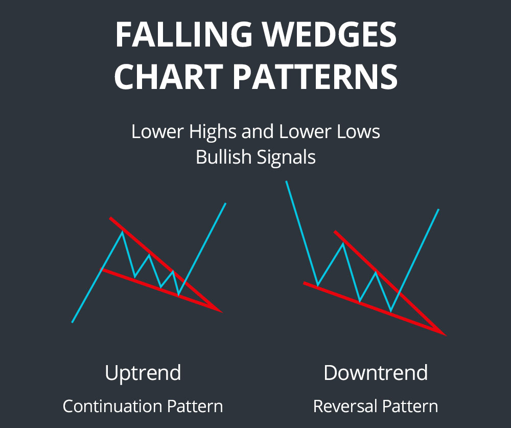 falling wedges chart patterns