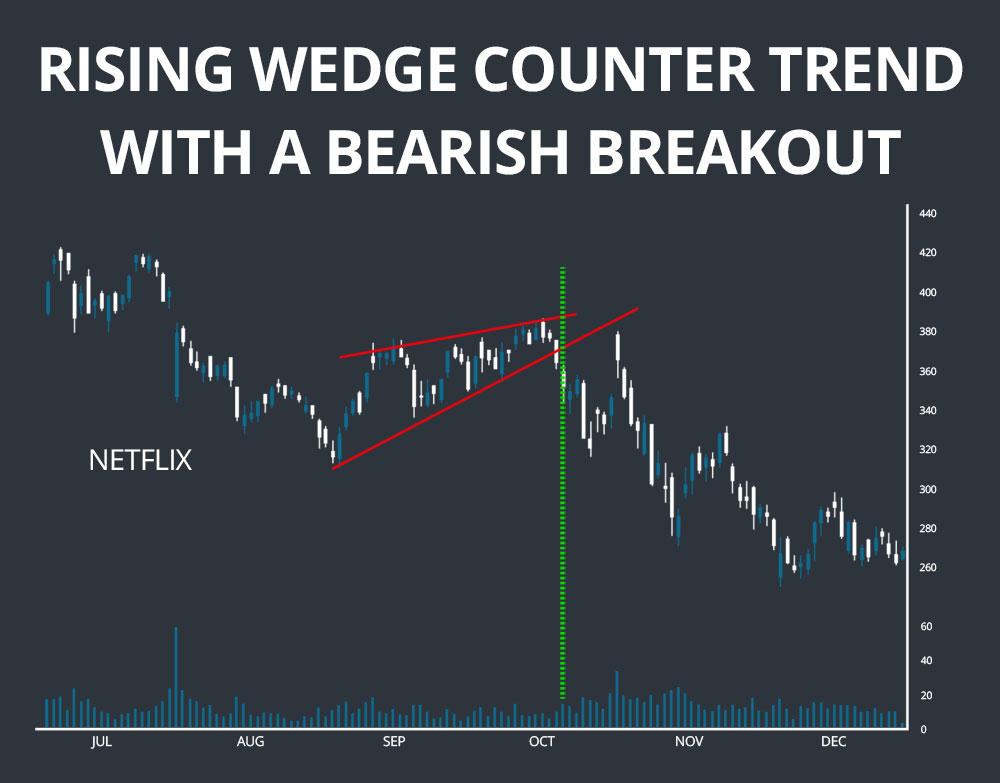 rising wedge pattern bearish breakout