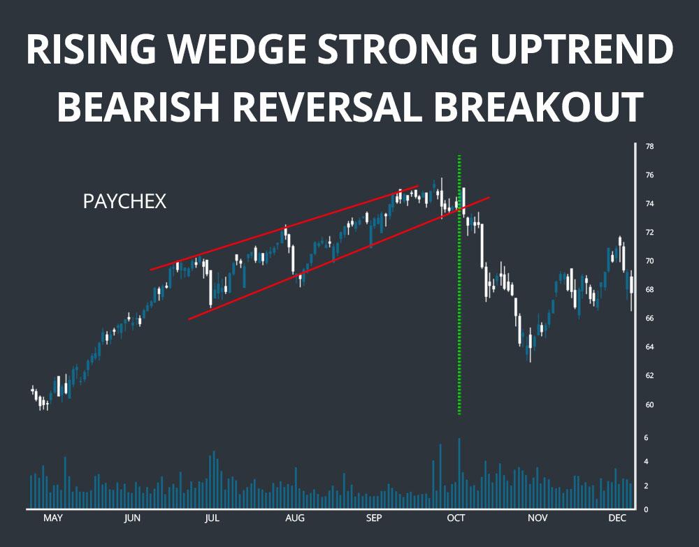 rising wedge pattern bearish reversal