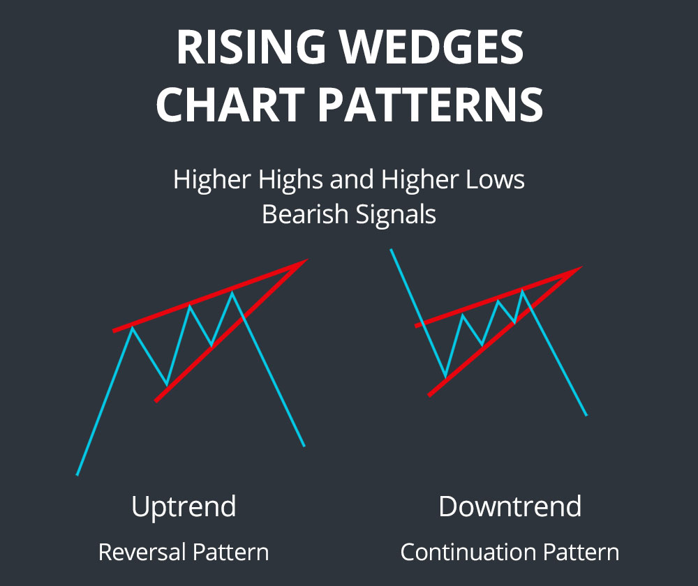 rising wedges chart patterns
