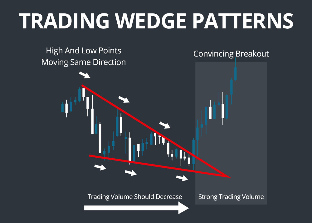 trading wedge patterns