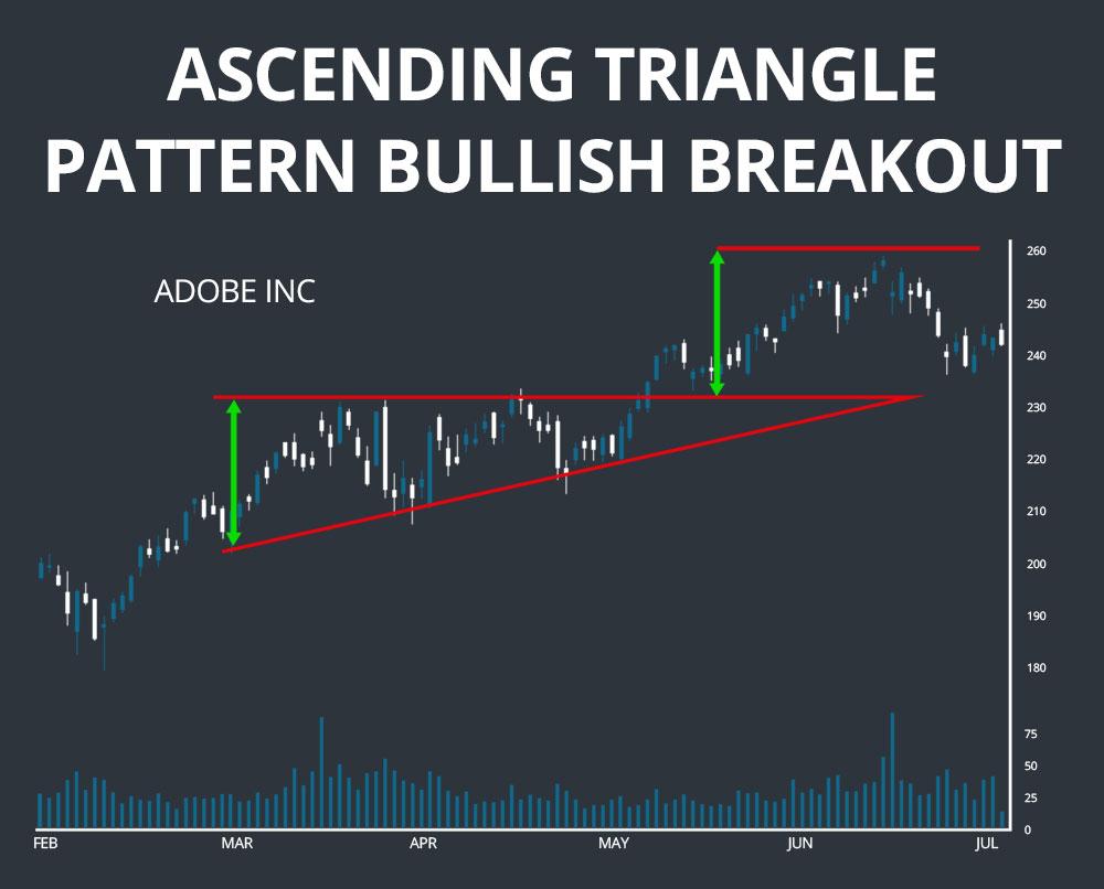 triangle chart pattern breakout