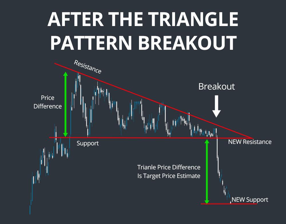 triangle pattern breakout