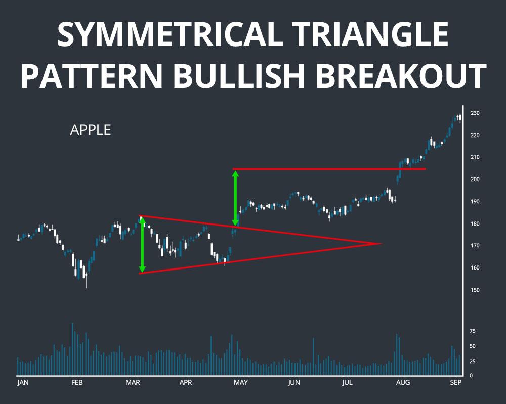 triangle pattern bullish breakout