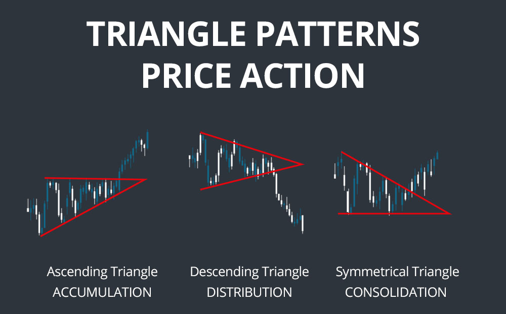 triangle patterns price action