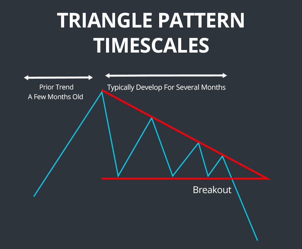 triangle pattern timescales