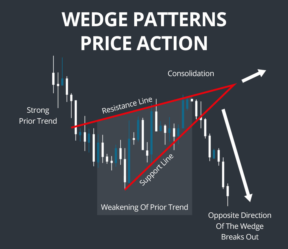 wedge patterns price action
