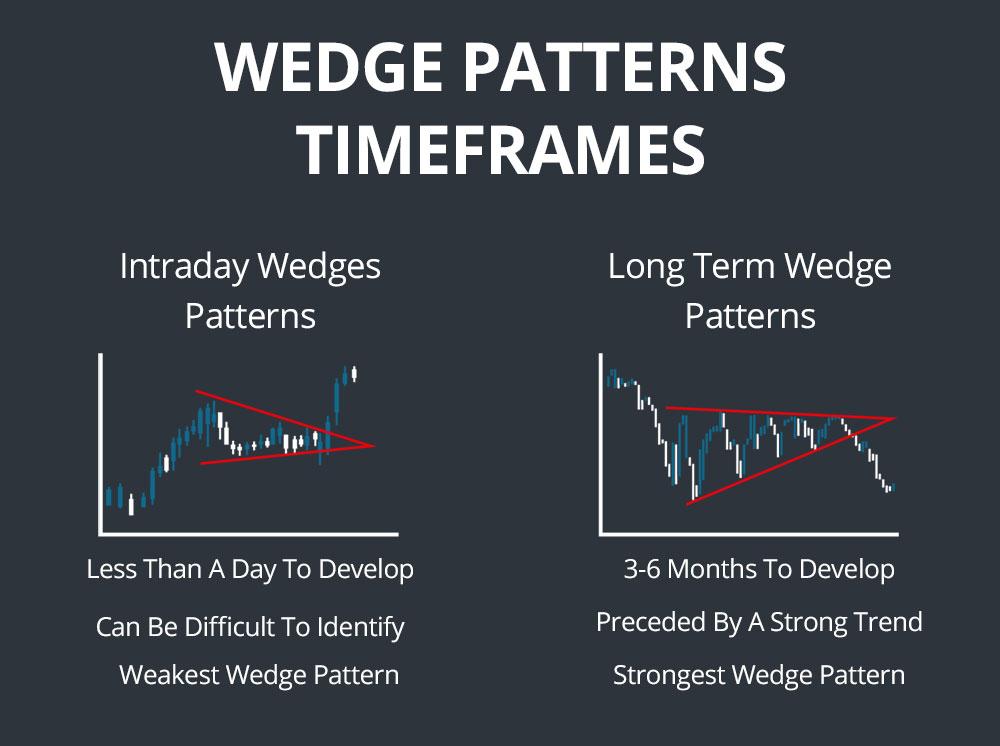 wedge patterns time frames
