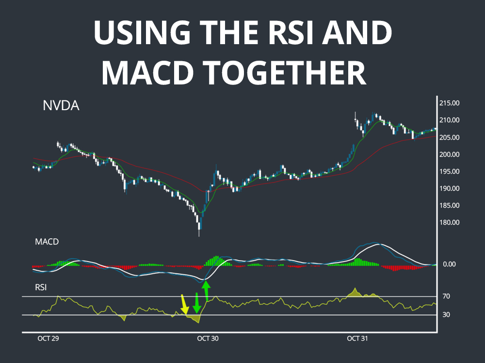 Relative Strength Index And MACD