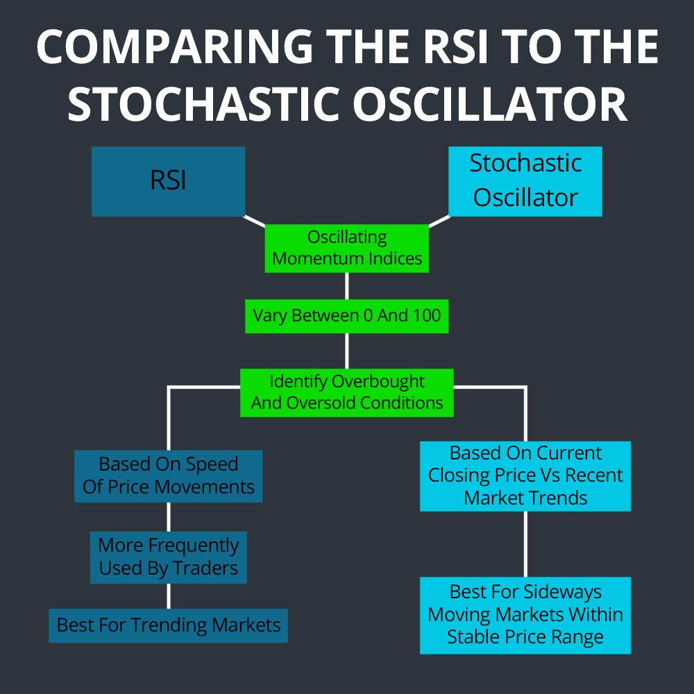 Comparing RSI Stochastic Oscillator