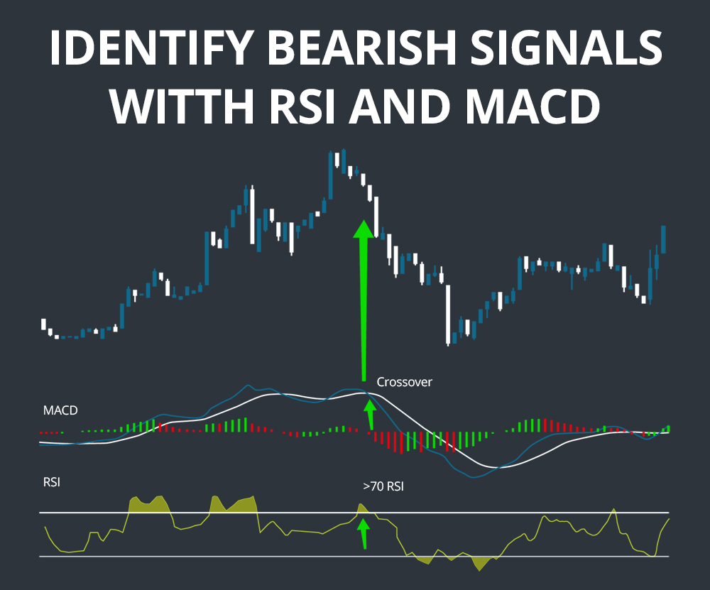 RSI And MACD Divergence Crossover