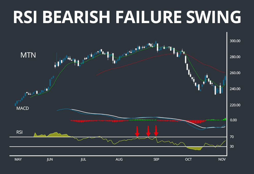 RSI Bearish Failure Swing