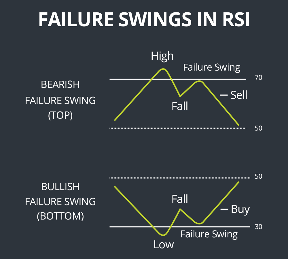 RSI Failure Swings