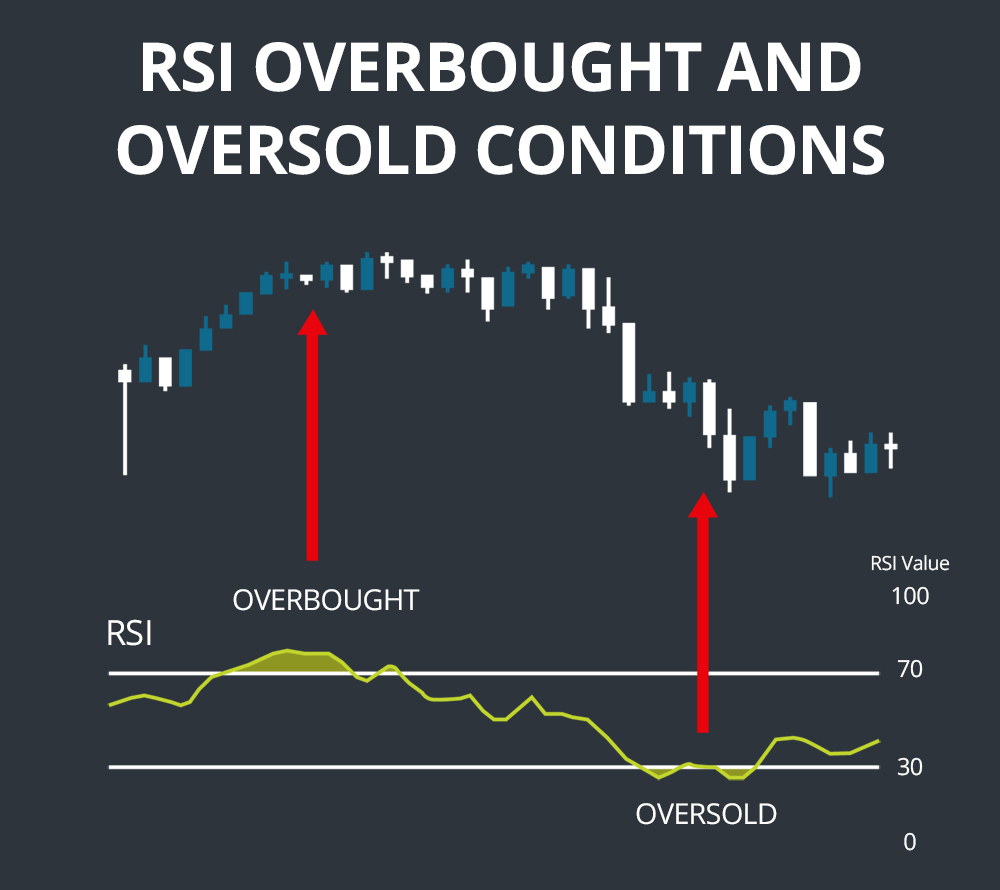 RSI Overbought And Oversold