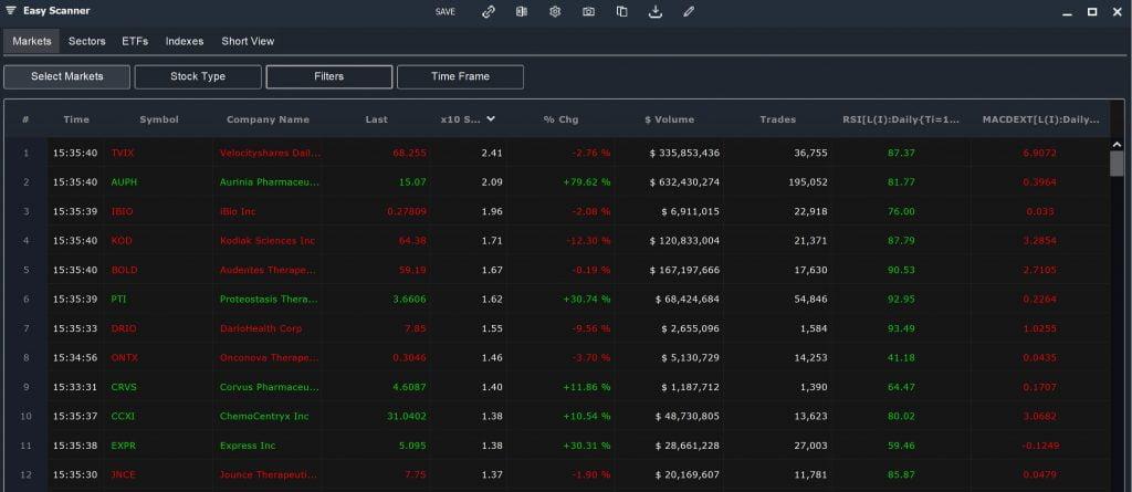 Easy Scanner - Momentum Stocks