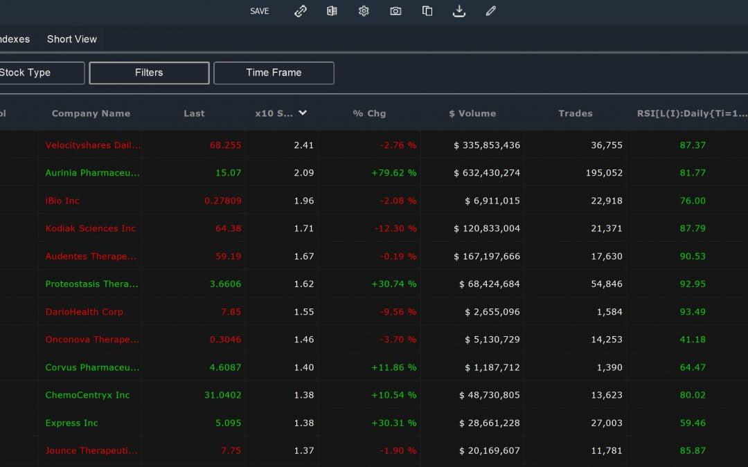 Easy-Scanner-Momentum-Stocks