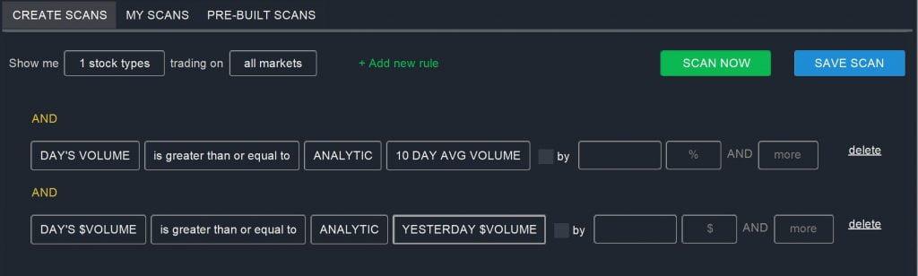 Watchlists - Abnormal Volume Scan