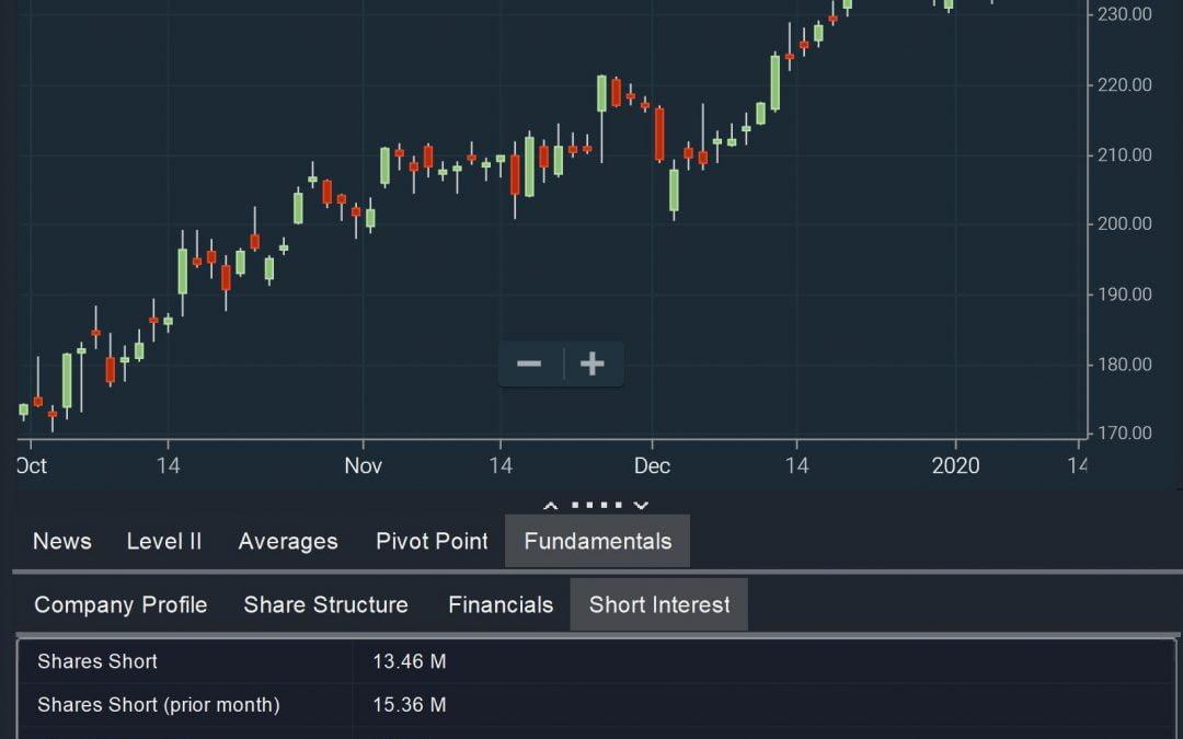 Filters-Declining-Shorts-Chart
