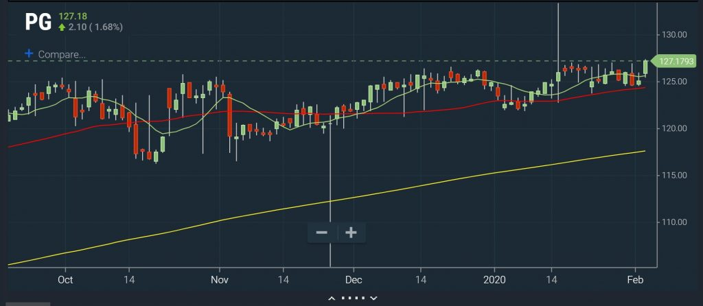 Intraday - Moving Average Break