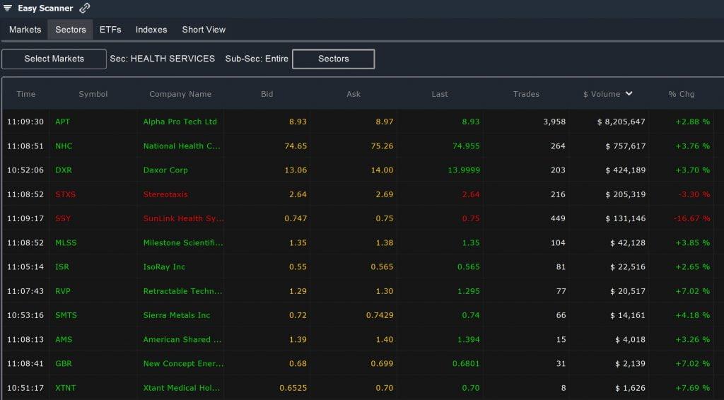 Penny Stocks – Easy Scanner Sectors
