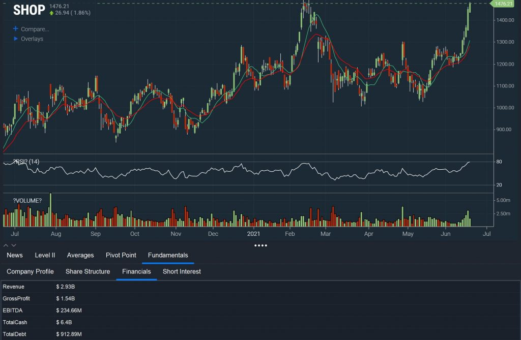 Scanz - Undervalued Performance Chart